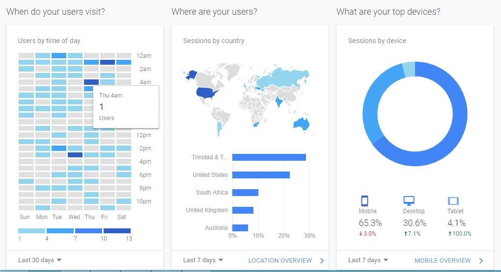 google analytics on WordPress